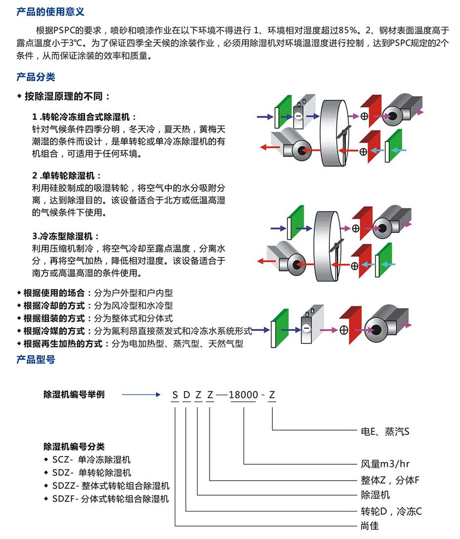四季型、涂装专用组合式除湿机_09