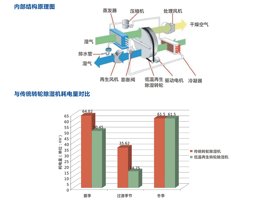 节能型低温再生除湿机_13